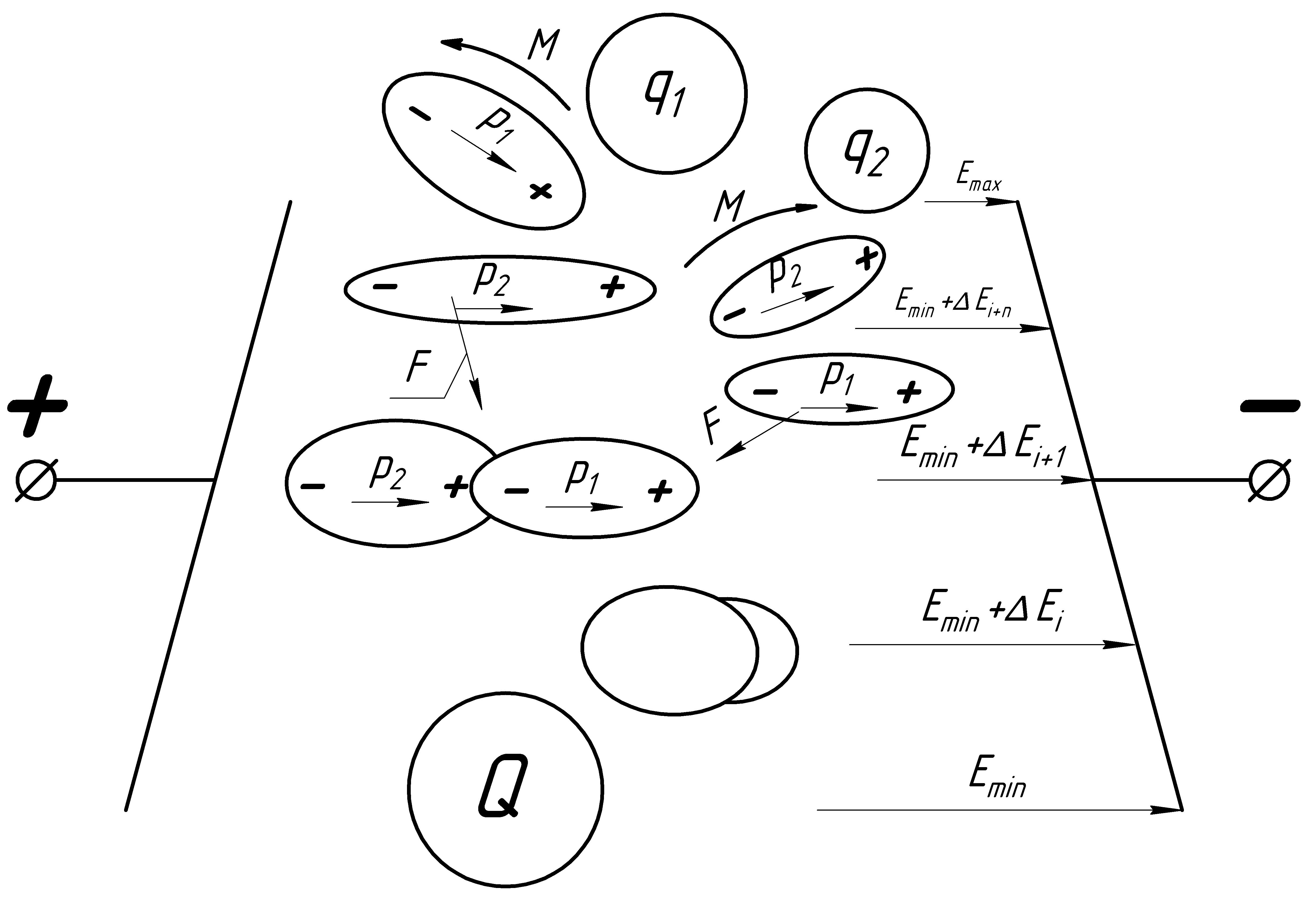 модель процесса очистки в неоднородном поле