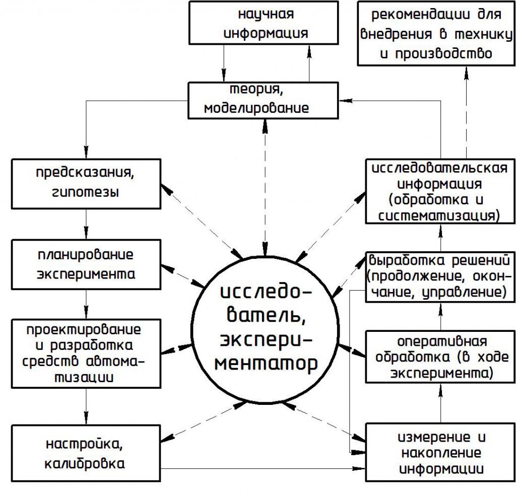 1 - Этапы научных исследований (а) и структурная схема модульной системы автоматизации (б):