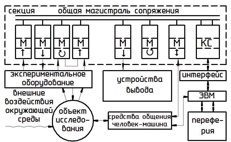 Рисунок 1 - Этапы научных исследований (а) и структурная схема модульной системы автоматизации (б)