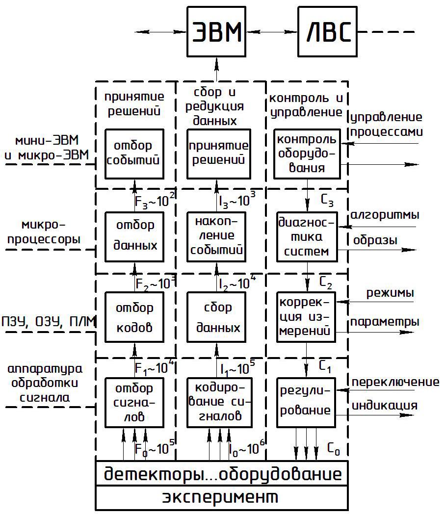 Рисунок 2 - Модель системы автоматизации эксперимента: