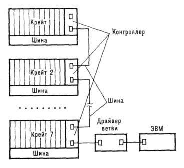 Схема КАМАК