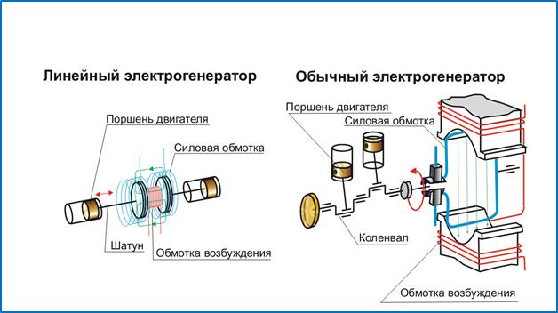 Схема работы газового генератора