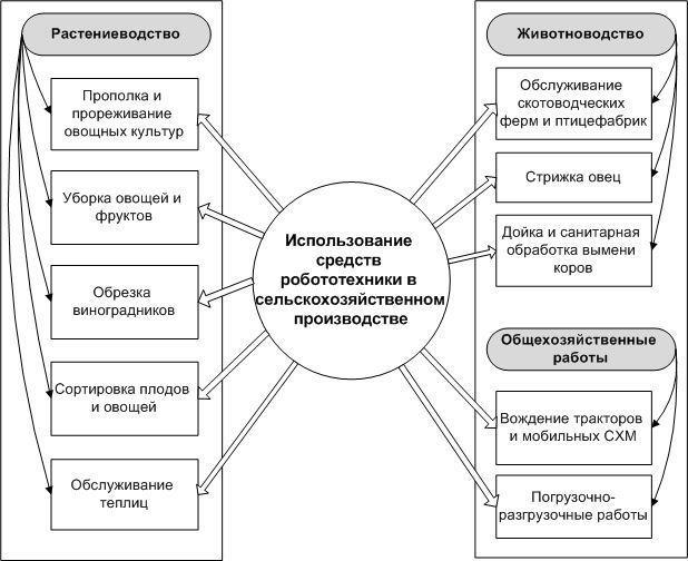 Несмиянов И.А., Токарев В.И.