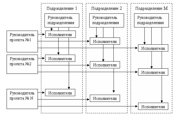 матричная схема