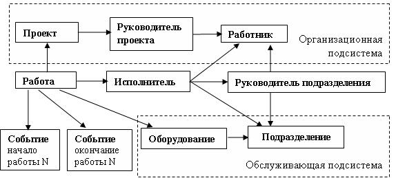 общую схему производства.