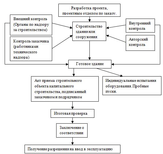 Схема проведения ввода в