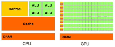 Рисунок 1. Отличительная особенность GPU от CPU.