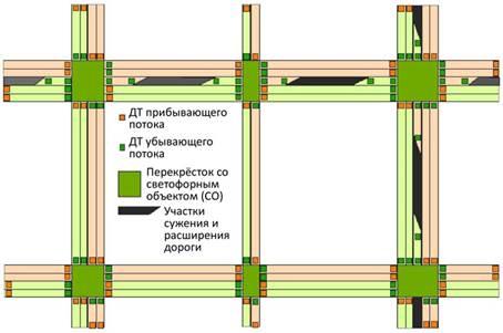 Рисунок 1 – Пример схемы