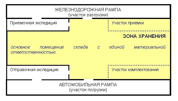 Инструкция по складированию и хранению материалов