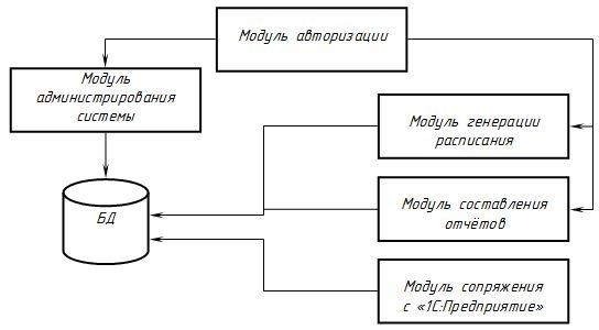 Схема структуры системы