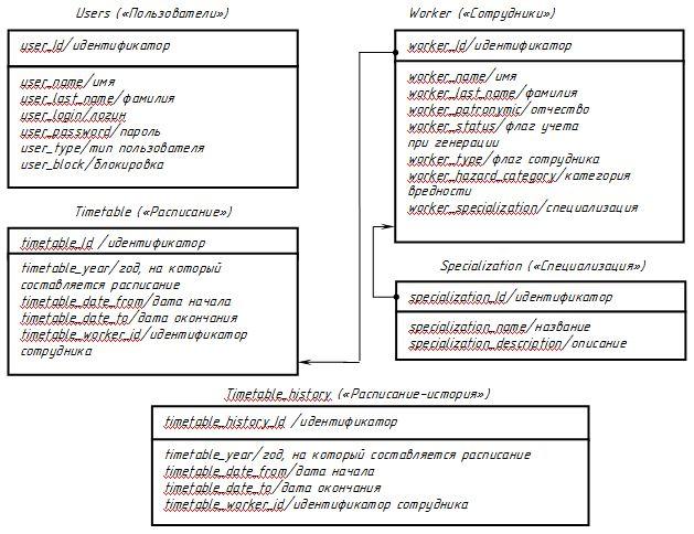 Схема связи таблиц базы данных