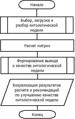 Рис.1 – Алгоритм оценки качества онтологической модели.