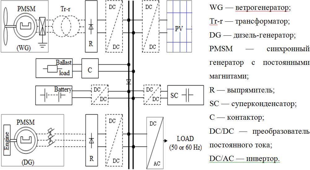 Рисунок 1 — Структурная схема
