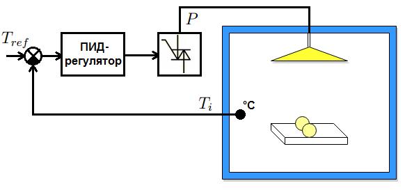 Структурная схемы системы