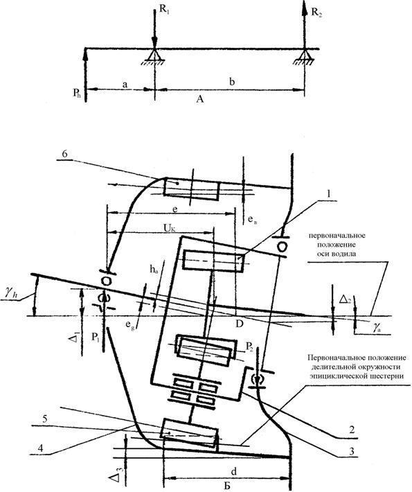 Схема перекосов зубчатых колес планетарной передачи типа 2К-Н