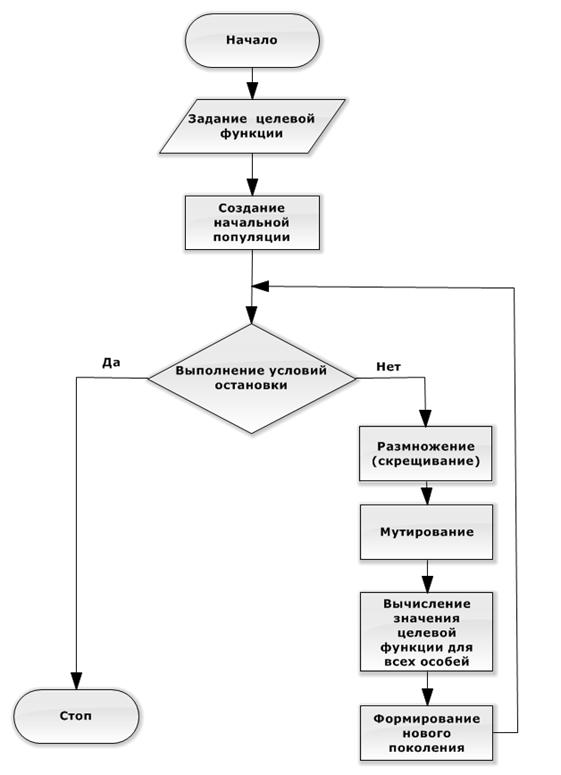 Блок-схема генетического