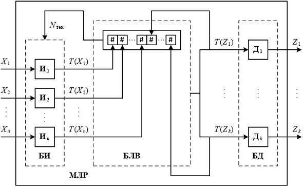 Упрощенная блок-схема МЛР