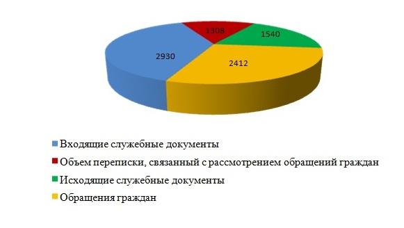 Показатели документопотока  Рогачевском управлении в 2013г.