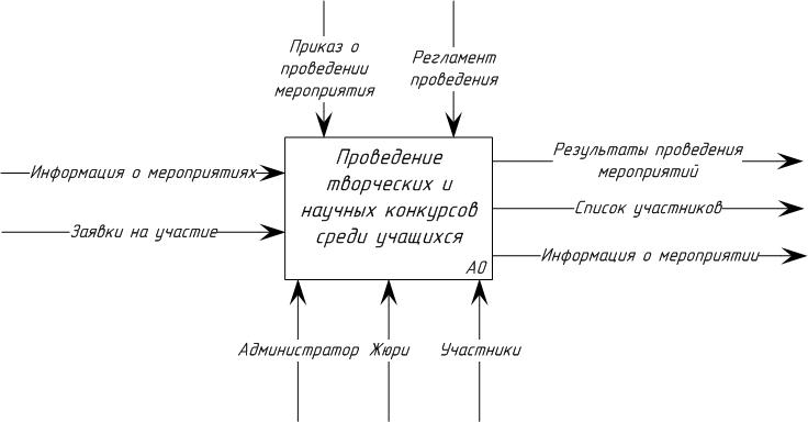 IDEF0-модель проведения творческих и научных конкурсов среди учащихся