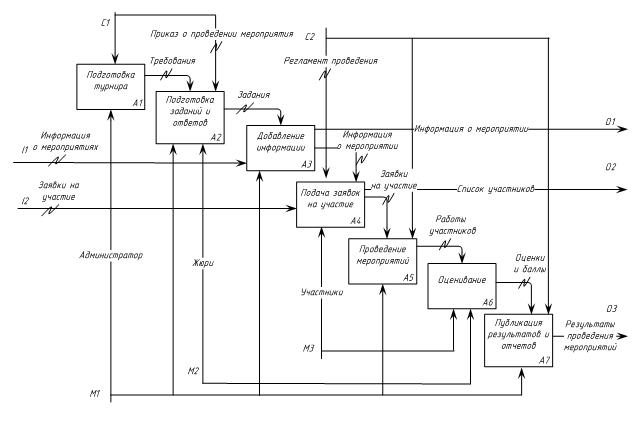 Рисунок 2  Схема автоматизируемого процесса.