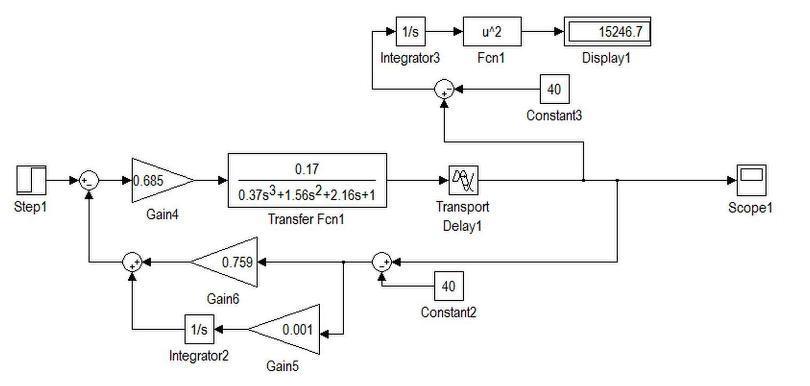 Рисунок 4.  Одноконтурная система с ПИ-регулятором