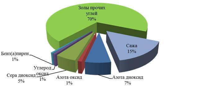 Рисунок 1 – Структура платы за загрязнение атмосферного воздуха от предприятия ОАО «Абаканский опытно-механический завод»