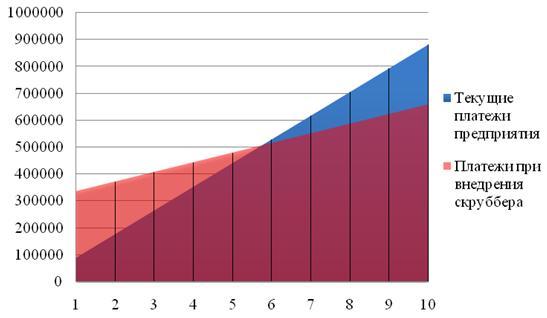 Рисунок 3 – Графический расчет срока окупаемости скруббера Вентури