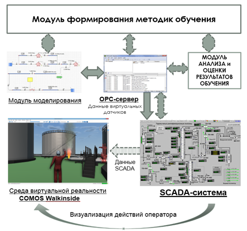 Рисунок 1 - схема интеграции