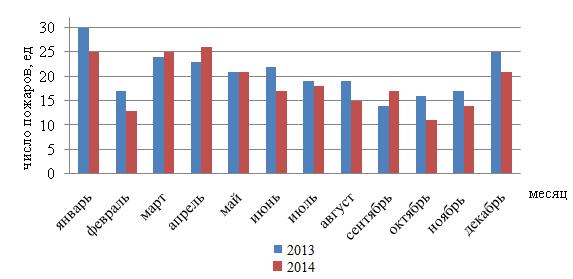 Число пожаров в городе Кызыле по месяцам, 2013-2014 гг.