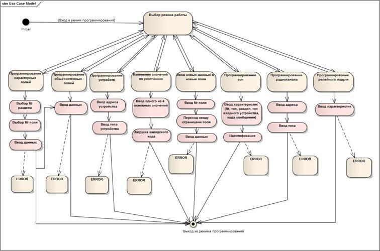 501 таблица программирования vista