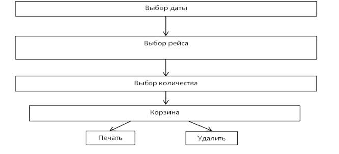 Рис.1. Инфологическая модель «Продажа билетов на авиалинии»