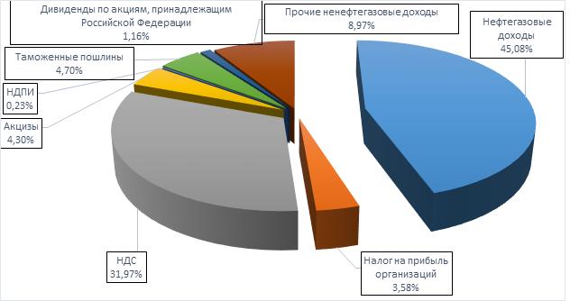 Особенности исполнения бюджета республики крым бюджета г