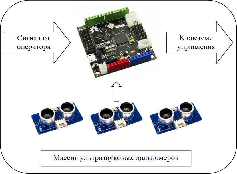 Схема работы системы обнаружения препятствий для мобильной роботизированной платформы