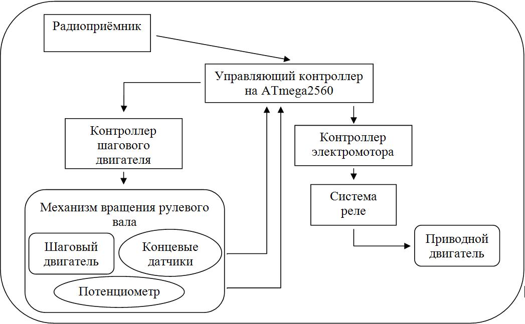 Структура системы управления мобильной роботизированной платформой