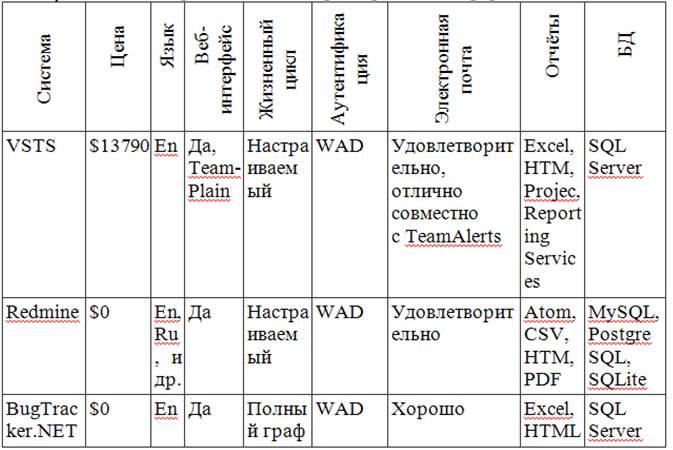 Сравнительная характеристика информационных систем