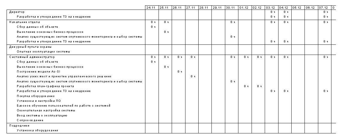 Куликов М С Новикова Т Б Разработка проекта на внедрение  Рисунок 6 Дела по исполнителям и времени