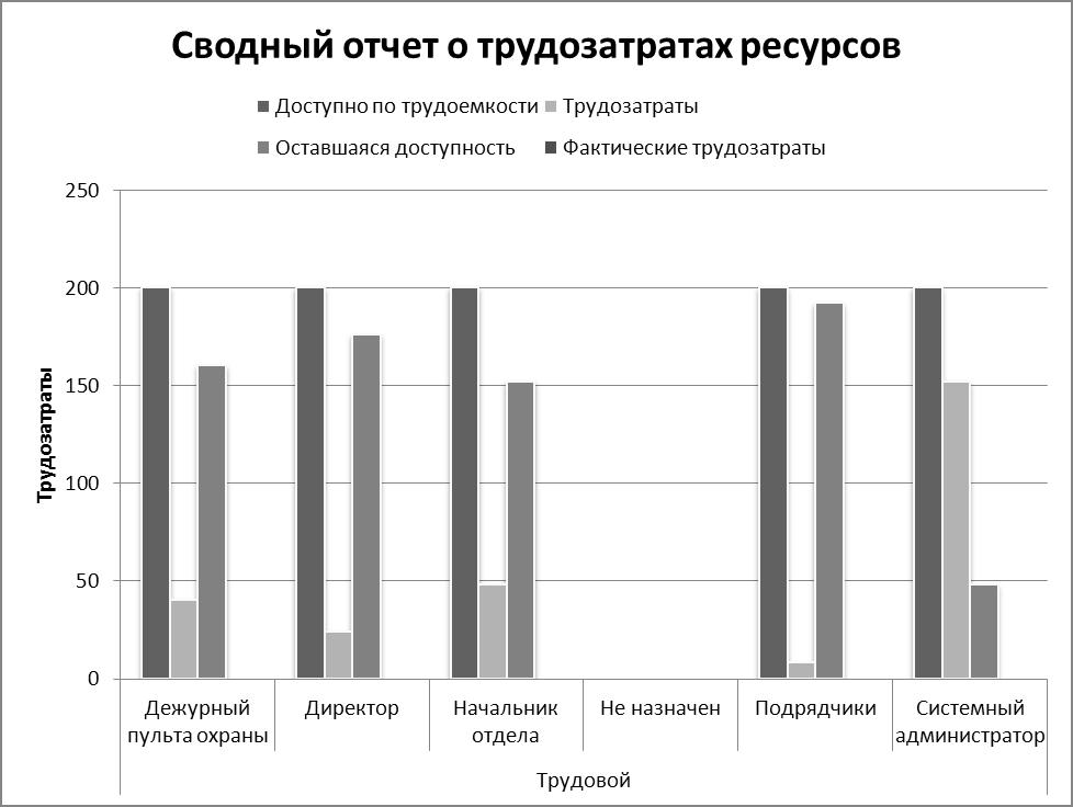 Куликов М С Новикова Т Б Разработка проекта на внедрение  Рисунок 14 Наглядный отчет в excel